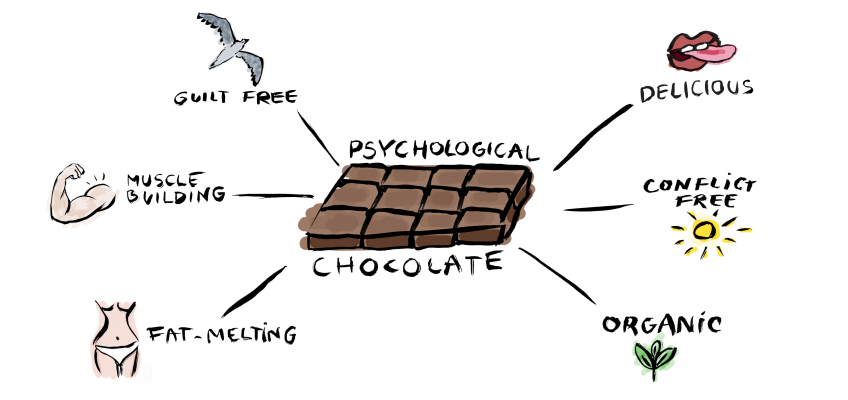 watercolour sketch showing chocolate bar surrounded by a flying seagull, a sun, a leaf, a tongue licking lips, a muscly arm and a slim female figure - to illustrate 'psychological chocolate' that's conflict free - builds muscle, loses weight, organic, and delicious - all to aid with self-control, motivation & willpower.